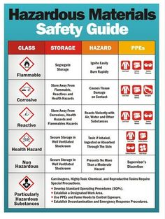 Rules for Safe Handling of Hazardous Materials – Health and Safety Fire Safety Tips, Lab Safety, Safety Rules, Safety Work, Food Safety, Health And Safety Poster, Safety Posters, Emergency Management, Emergency Kits