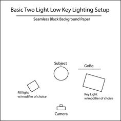Google Image Result for http://www.studioonashoestring.com/wp-content/uploads/2009/05/two-light-low-key-lighting-diagram.jpg