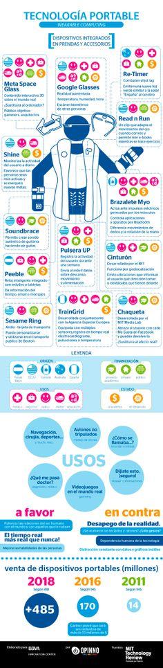 #Tecnología portable (wereable computing) Dispositivos integrados en prendas y accesorios #infografía