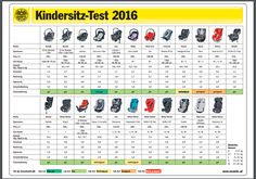 ADAC Report 2016 Car Seats Extended Rear Facing Cars Baby Safety