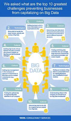 10 Greatest Challenges Preventing Businesses From Capitalizing On Big Data - Infographic Social Media Analytics, Data Analytics, Google Analytics, Visualisation, Data Visualization, Data Science, Computer Science, Computer Tips, Big Data