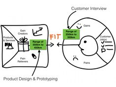 Three modes of working to design a Value Proposition