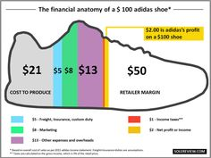 A website broke down how much it costs brands to manufacture some of today's most popular sneakers.