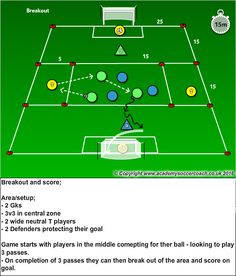 Dbfa Defensive Soccer Drills, Soccer Shooting Drills, Football Coaching Drills, Soccer Training Drills, Soccer Practice, Soccer Skills, Football Tactics, Preparation Physique, 1