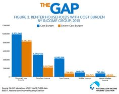 Figure Renter Households with Cost Burden by Income Group, 2015 Households, Gap, Homes