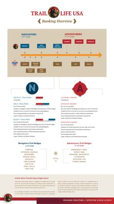 Trail Life USA Ranks & Requirements Infographic