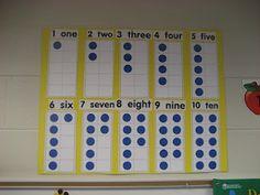 """lots of good """"number sense"""" activities like ten frame chart, dot card war, life size number line, etc. Kindergarten Fun, Preschool Math, Math Classroom, Teaching Math, Classroom Ideas, Teaching Ideas, Kids Math, Math Resources, Math Activities"""