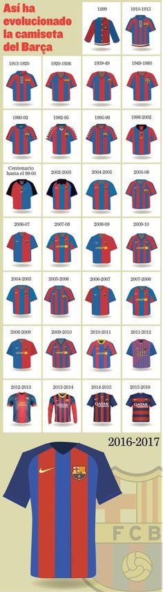 grafico así ha evolucionado la camiseta del barça