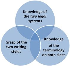 The skill set need for the translation of legal documents