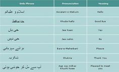 Learn Urdu Phrases @ /free-p Learning Resources, Kids Learning, Learning Games, English Alphabet, Urdu Words, Parts Of Speech, Learn A New Language, Foreign Languages, Understanding Yourself