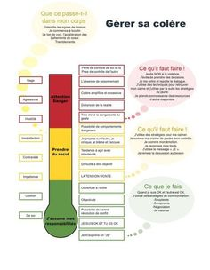 Thermometer of anger Trauma, Parents Association, Burn Out, Anti Stress, Emotional Intelligence, Positive Attitude, Adolescence, Kids Education, Kids And Parenting