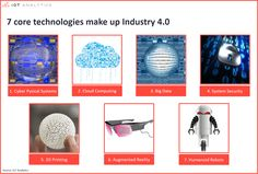 We believe that the following 7 core technologies can be seen as the backbone of Industry 4.0 Read the full article at:  http://iot-analytics.com/industrial-technology-trends-industry-40-patents-12x/