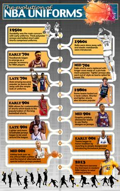 The evolution of NBA uniforms (Infographic) | Ball Don't Lie - Yahoo Sports.....SLEEVED UNIFORMS MUST GO.....KEEP EM IN THE WNBA!!!
