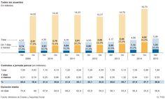 Contratos de muy corta duración en España | Economía | EL PAÍS