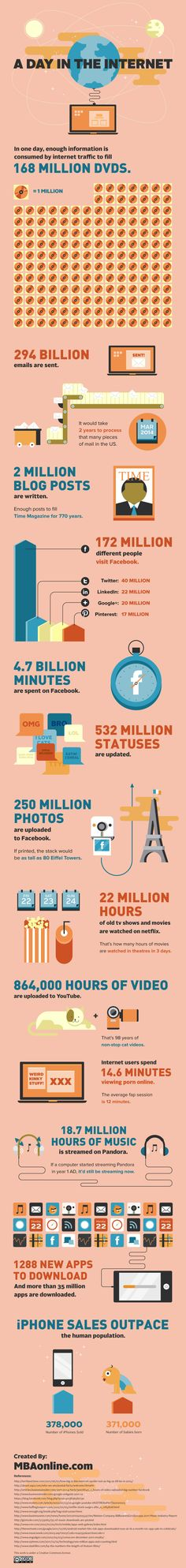 A Day in the Life of the Internet Infographic. Why they don't mention is that only about 1% of this stuff is useful...