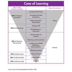 The ways we learn, and the most effective ways.