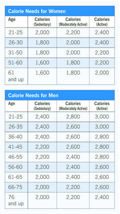 Calorie Charts for Food Luxury How Many Calories A Day Should I Eat – Health Essentials Calorie Chart, Calorie Calculator, 1200 Calorie Diet, Dietary Guidelines For Americans, Calorie Counter, Calories A Day, Pregnant Diet, Kids Nutrition, How To Lose Weight Fast