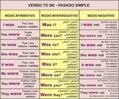 Verbo TO BE – Ser o Estar   Aprender Inglés Fácil