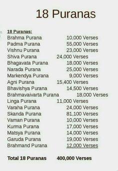 Sanskrit Quotes, Sanskrit Mantra, Gita Quotes, Vedic Mantras, Hindu Mantras, Hindu Rituals, Vedas India, Hindu Vedas, Hindu Deities
