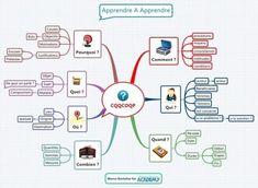 Etudier avec le mindmapping et CQQCOQP : la ligne du temps | PEDAGO-ANDRAGO-APPRENANCE | Scoop.it