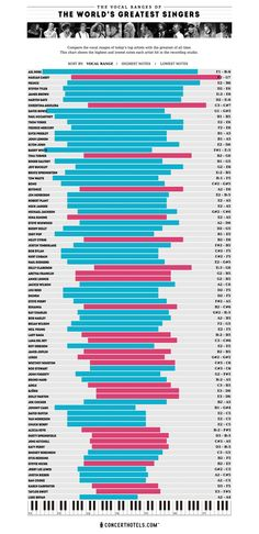 Infographic: The Vocal Ranges of Your All-Time Favorite Singers, Visualized | Co.Create | creativity + culture + commerce