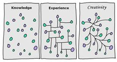 Visual depiction of knowledge, experience and creativity