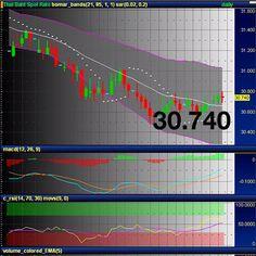 24/10/12 ค่าเงินบาทไทย/USD ช่วงเย็นนี้ค่ะ - @ilovecgf- #webstagram