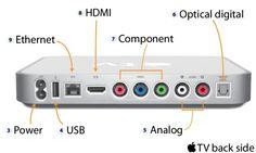 First-generation-Apple-TV