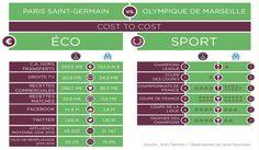 Comparativa Olympique de Marsella y el PSG Paris Saint Germain, Tv, Weather, Marseille, Finance, Second Best, Television Set, Weather Crafts, Television