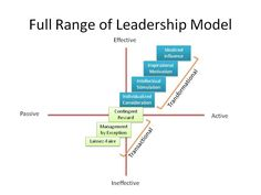 Are certain leadership traits practiced at the same frequency between sectors?  The Full Range Leadership Model examines the behaviors used by leaders to motivate their followers.  The following article examined its application in both private and public sector educational institutions.   #500_02, #focusorg, #talli http://jlo.sagepub.com.libproxy.usc.edu/content/18/4/493.full.pdf+html