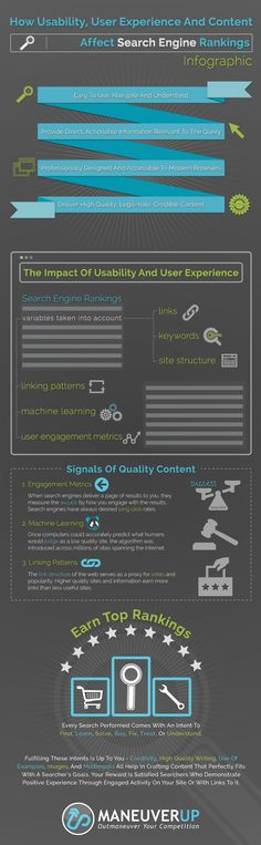 How Usability User Experience And Content Affect Search Engine Rankings Infographic  http://www.maneuverup.com/how-usability-user-experience-and-content-affect-search-engine-rankings-infographic/
