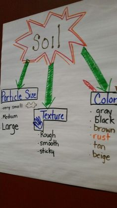 Soil anchor chart from workshop This would be great for an introduction to soils and then have my students come up with ideas for particle size, texture and color, and then I would give them 10 minutes to come up with some ideas and then we would create a list as a whole class!