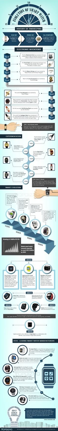 Evolution of Smart Watch History of Timekeeping Infographic #technology #gadget