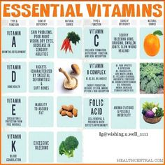 """""""✔️Guide to vitamin deficiencies: Even if you do eat well, other factors – such as your age and certain health conditions (digestive issues and others) – can impact your body's ability to absorb the nutrients in your food.Meanwhile, soil quality, storage time, and processing can significantly influence the levels of certain nutrients in your food, such that even healthy produce may not be as nutrient-rich as you may think. Pesticide rich foods will also block your body's ability to absorb…"""