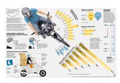 Chocar en una moto a 80 km/h equivale a caer de un octavo piso Gym Equipment, Sports, Falling Down, Transportation, Flats, Hs Sports, Sport, Workout Equipment, Exercise Equipment