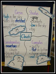 Today In First Grade: Weather Tools, Clouds and Pilgrims! Kindergarten Science, Elementary Science, Science Classroom, Teaching Science, Science Education, Science Activities, Life Science, Weather Activities, Science Ideas
