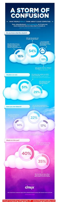 Cloud Computing Infographic 07 - http://infographicality.com/cloud-computing-infographic-07-2/