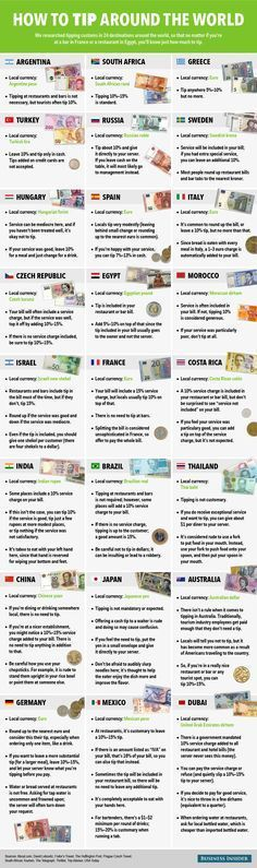 Tipping Around the World
