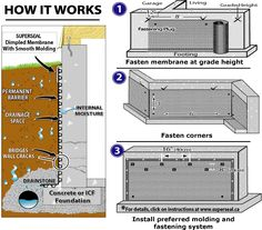 How it works - Fasten membrane at grade height, Fasten corners, Install preferred molding and fastening system