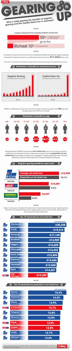 Negative Gearing Infographic for Crikey