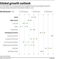 world growth