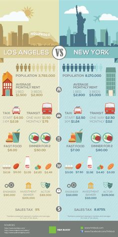 New York and Los Angeles #Infographic