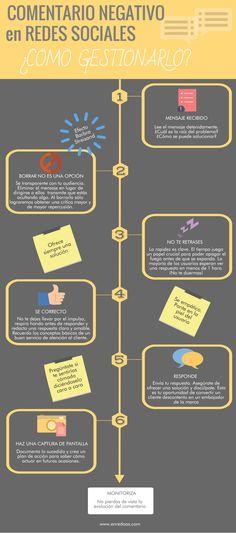 Redes Sociales Infografía. Cómo gestionar un comentario negativo en Rede Sociales