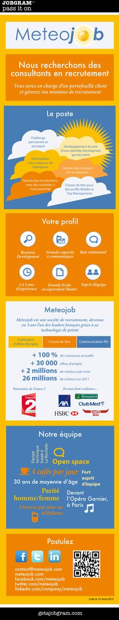 1000  images about infographic job descriptions on