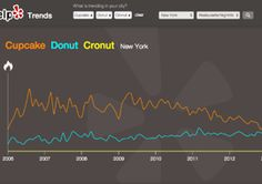 What We Learned About Food Trends from 10 Years of Yelp Data — Food News