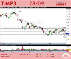 TIM PART S/A - TIMP3 - 28/09/2012 #TIMP3 #analises #bovespa