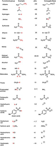 pKa values for shared functional group The pKa table is your friend - Master Organic Chemistry . Chemistry Class 12, Teaching Chemistry, Chemistry Lessons, Science Chemistry, Science Education, Chemistry Humor, Physical Science, Organic Chemistry Mechanisms, Organic Chemistry Reactions