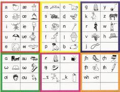 English phonetic alphabet (epa) english is. Here are their english phonetic alphabet symbols 24 consonant sounds 18 familiar symbols that so. Kids English, English Lessons, Learn English, English Resources, English Class, Alphabet List, Alphabet Charts, English Alphabet, Phonetics English