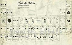 Old Periodiek systeem