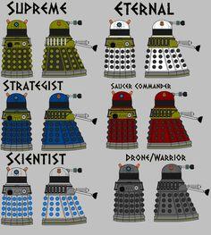 ~ Meaning of Dalek colours ... Sadly incorrect, the colours are actually as follows. Supreme Dalek: White.  Eternal Dalek: Yellow Strategist Dalek: Blue Scientist Dalek: Orange Drone Dalek: Red